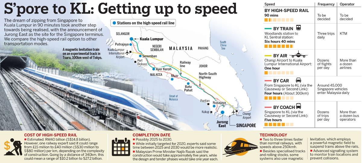 LakeGrande Condo . Singapore KL HSR